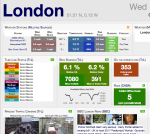 The City Dashboard (Casa - UCL)