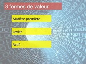 Datanomics: les 3 formes de valeur des données